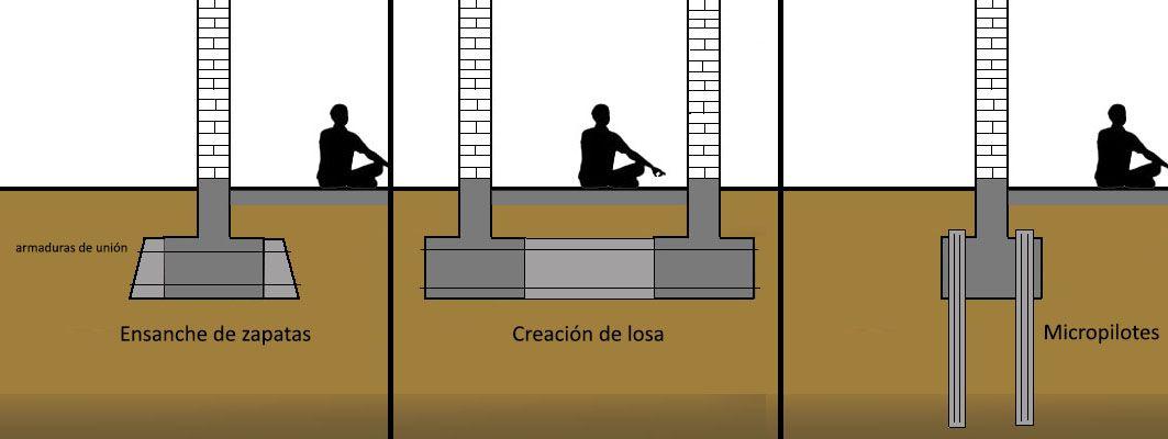 Intervenciones en cimentación por Araque Maqueda