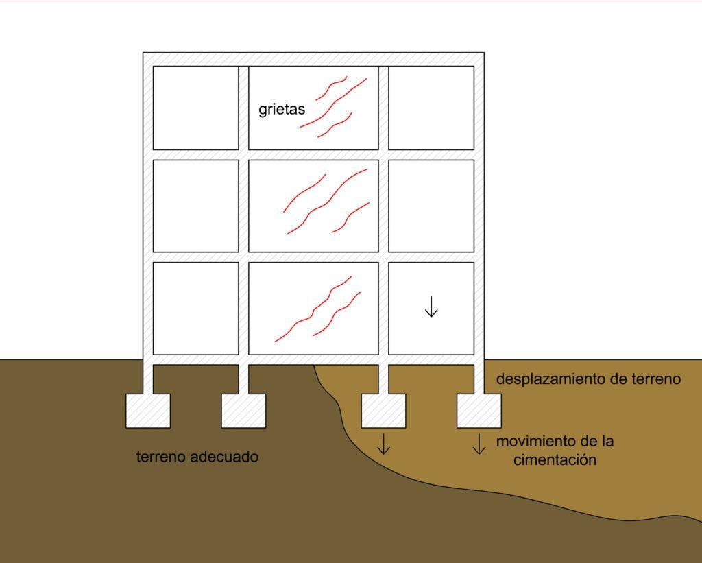 TRABAJOS ABIERTOS20. Intervenciones en cimentación a través de actuaciones en el terreno por Araque Maqueda