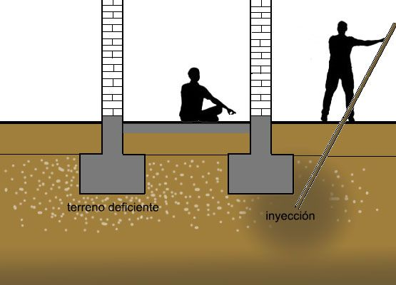 inyeccion. Intervenciones en cimentación a través de actuaciones en el terreno por Araque Maqueda